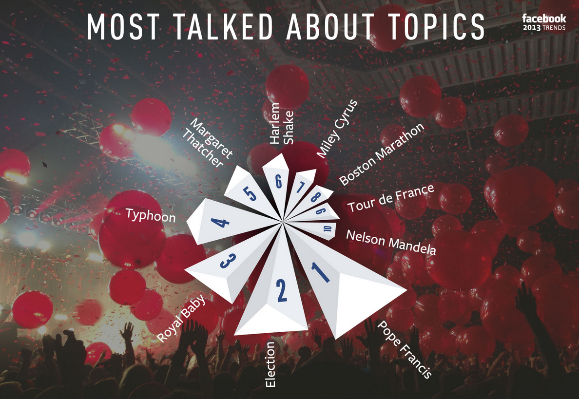 facebook_most_talked_about_topics_2013