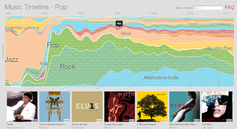 google_music_timeline_01