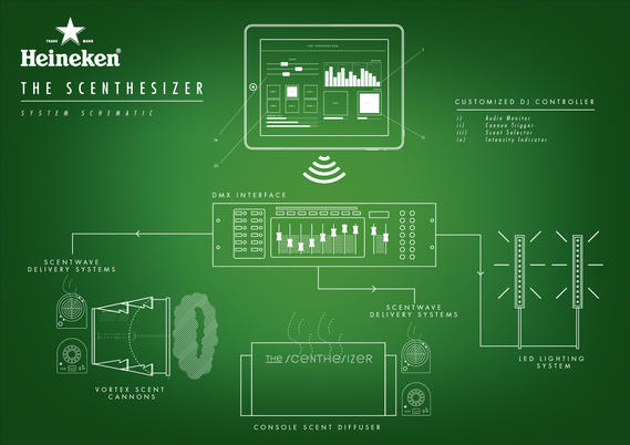heineken_the_scenthesizer_schematic_01