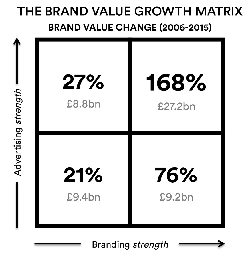Pic.: The Brand Value Growth Matrix