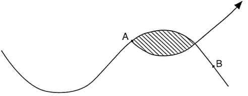 Photo. the Sigmoid curve, diagram