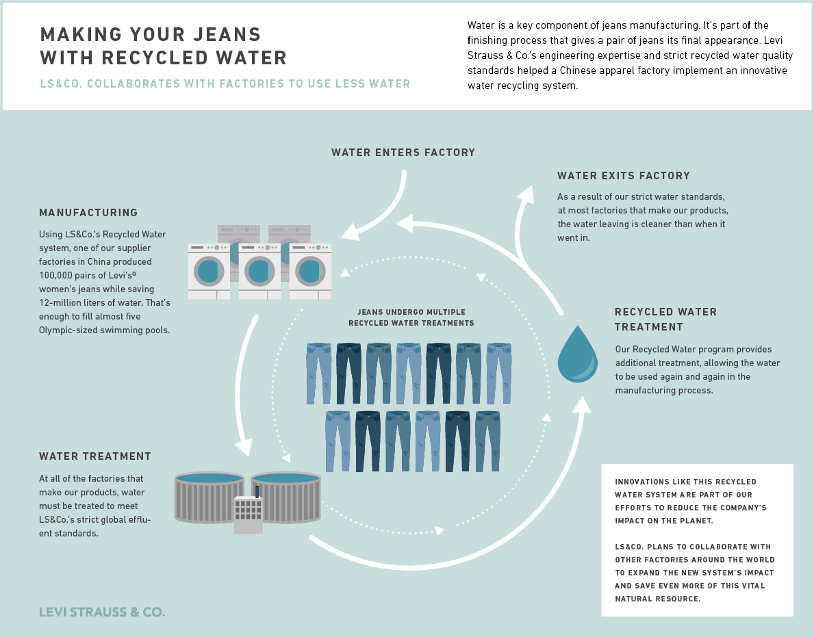 levis_recycled_water