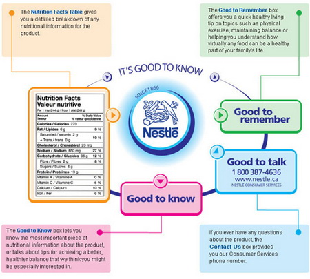 Nestl 233 Improving Its Nutritional Compass Popsop