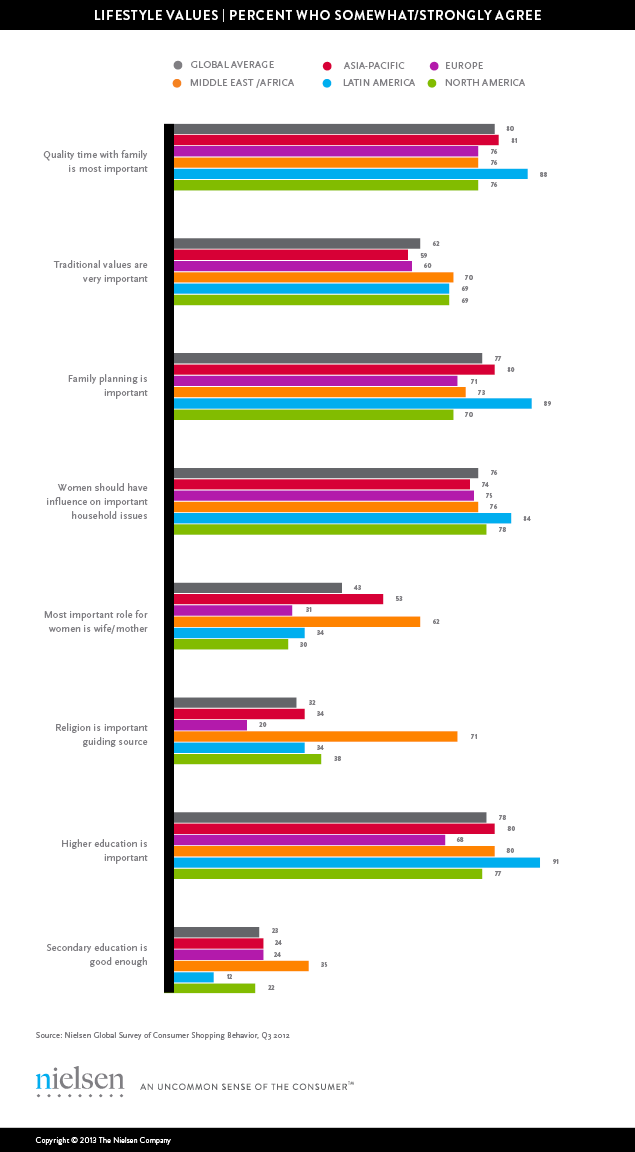 nielsen_consumer_surve_lifestyle_values_2013