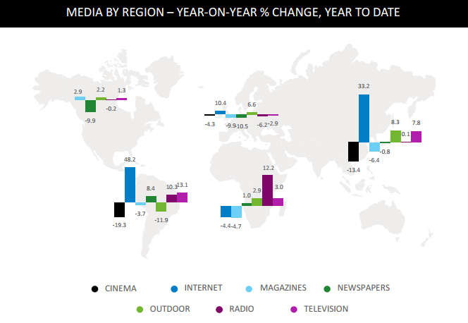Pic.: Changes in ad spend by media in different regions, Q1 2013