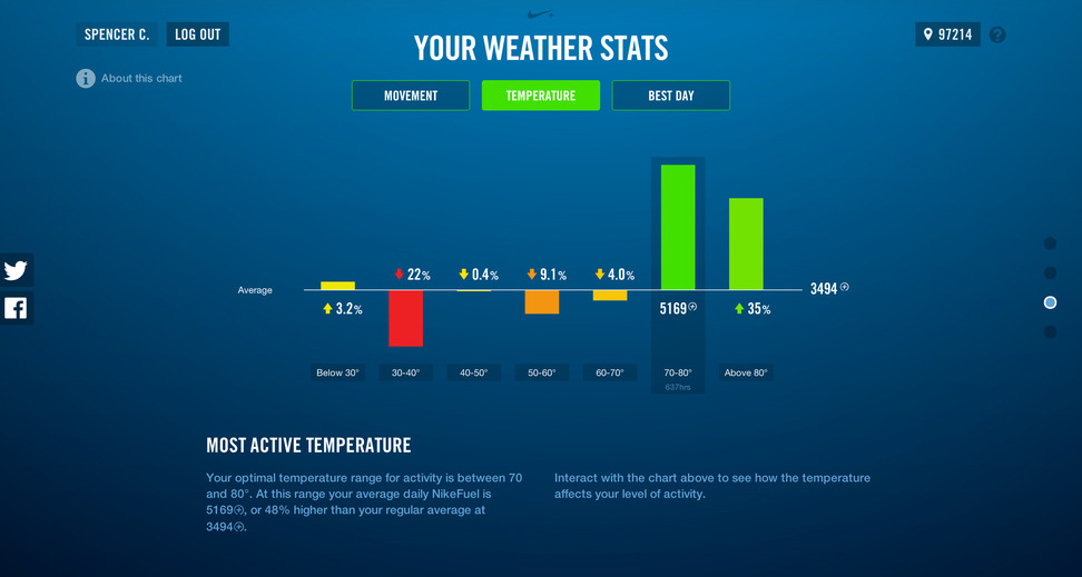 nike_fuel_personal_temp