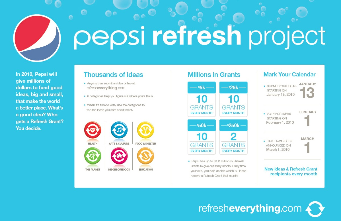 pepsi_refresh_everything