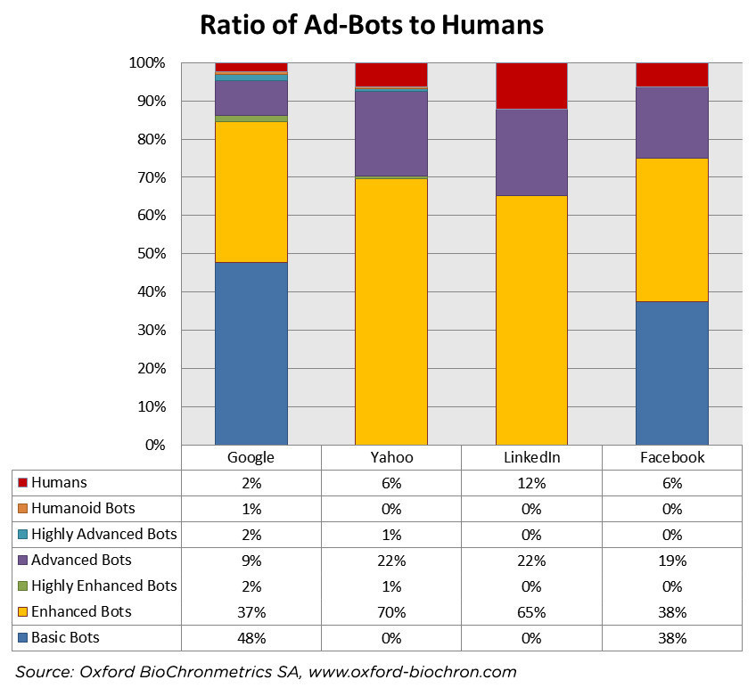 Pic.: the results of the study by Oxford BioChronometrics, ration of ad-bots to human users, 2015