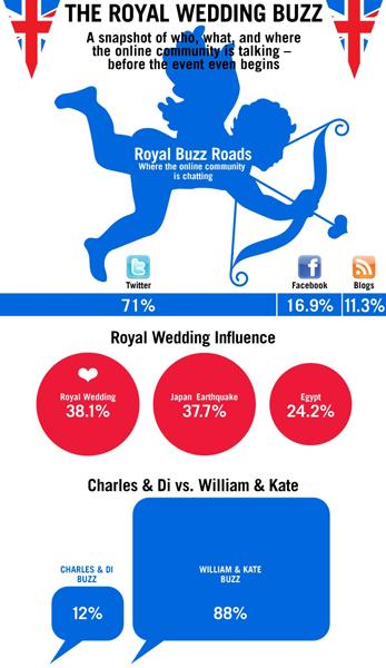 2011 royal wedding. royal wedding 2011 flag. royal