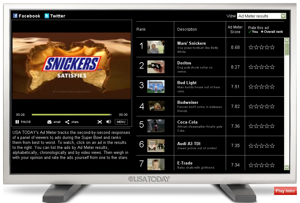 snickers ad super bowl 2010 Watch video the funniest super bowl ads of all time: (2010) it's a cute kid this is the best ad on this list snickers: hungry betty white.