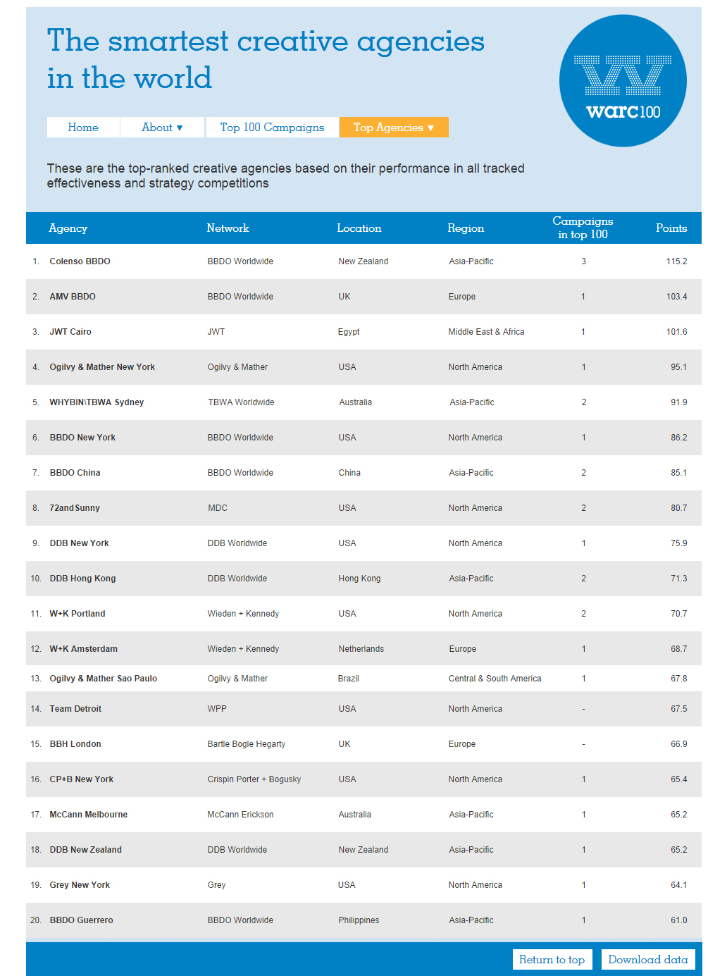 Pic.: Warc ranking of the smartest advertising agencies