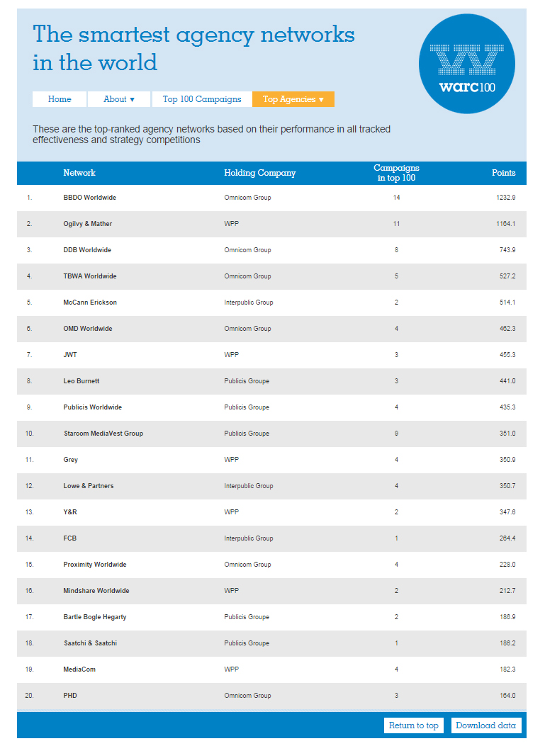 Pic.: Warc ranking of the smartest creative networks