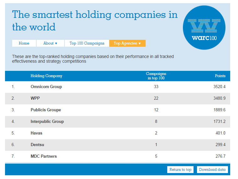 Pic.: Warc ranking of the smartest media holdings
