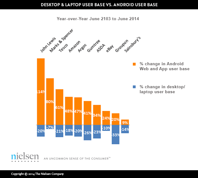 Photo: a diagram showing the increase of mobile users (Android only) vs decrease in desktop/laptop online shopper base